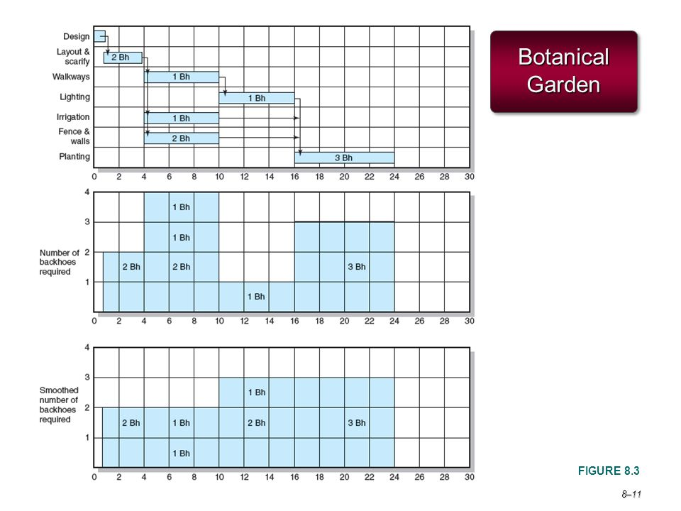 Project Management 6e. Botanical Garden FIGURE 8.3