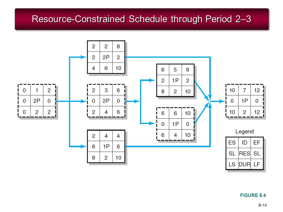 Resource-Constrained Schedule through Period 2–3