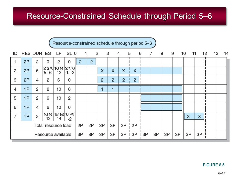 Resource-Constrained Schedule through Period 5–6