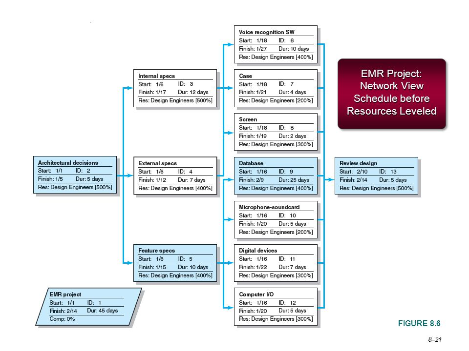 EMR Project: Network View Schedule before Resources Leveled
