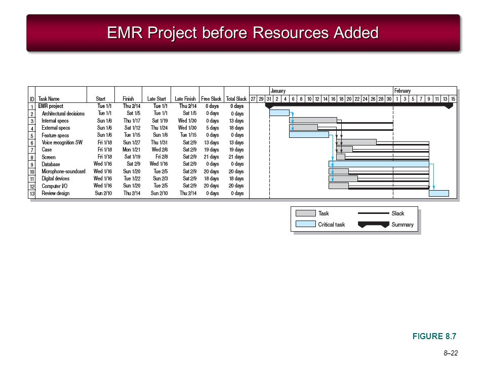 EMR Project before Resources Added