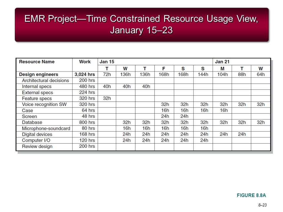 EMR Project—Time Constrained Resource Usage View, January 15–23