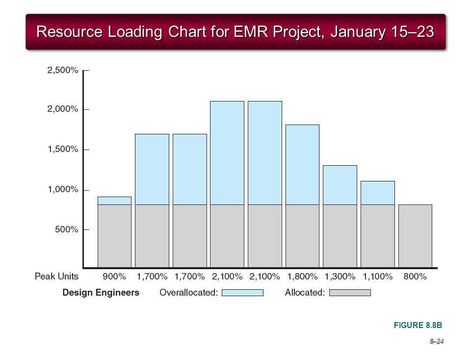 Resource Loading Chart for EMR Project, January 15–23