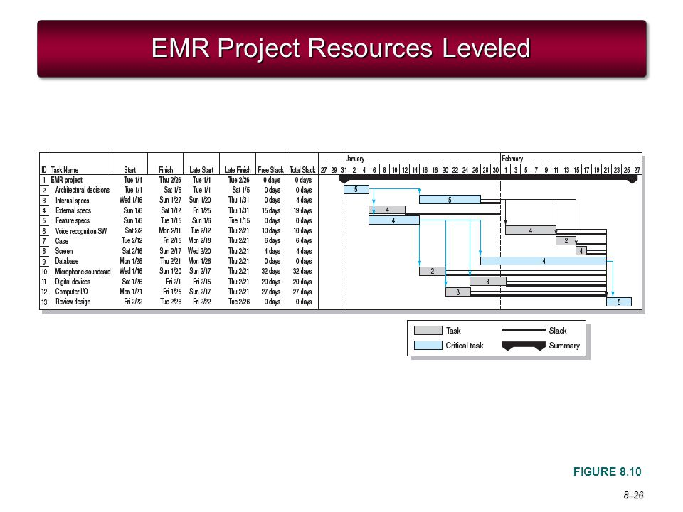 EMR Project Resources Leveled