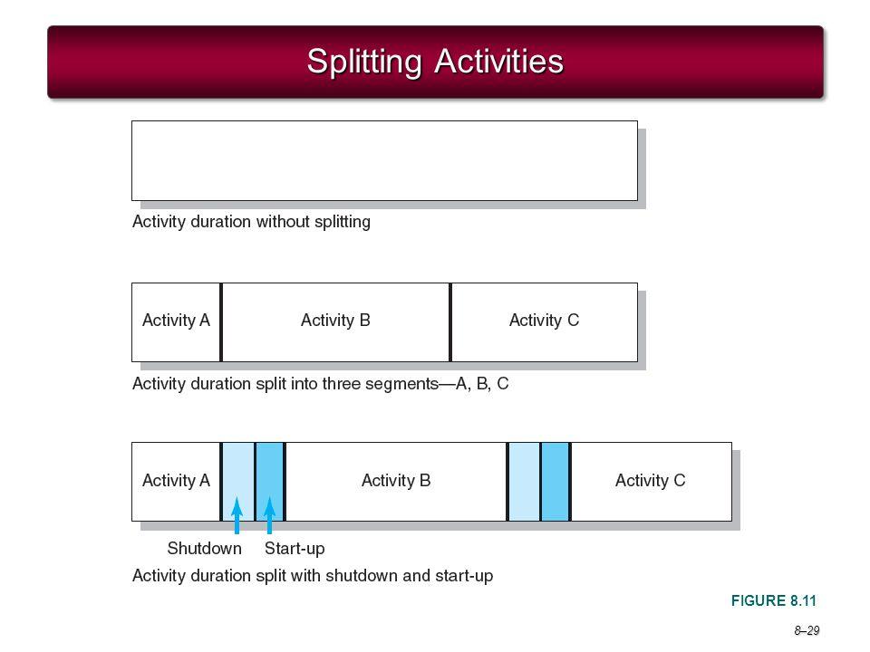 Project Management 6e. Splitting Activities FIGURE 8.11