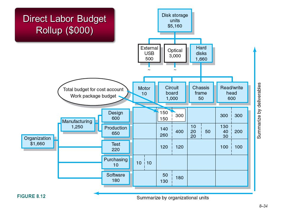 Direct Labor Budget Rollup ($000)