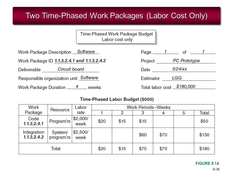 Two Time-Phased Work Packages (Labor Cost Only)