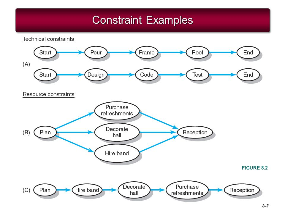 Project Management 6e. Constraint Examples FIGURE 8.2
