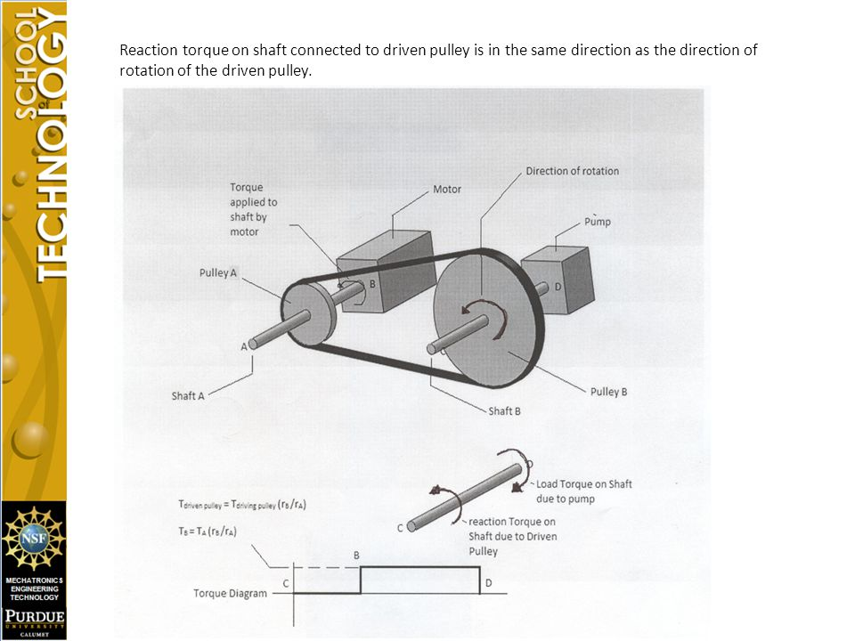 Reaction torque on shaft connected to driven pulley is in the same direction as the direction of rotation of the driven pulley.