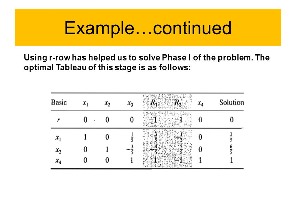 Example…continued Using r-row has helped us to solve Phase I of the problem.