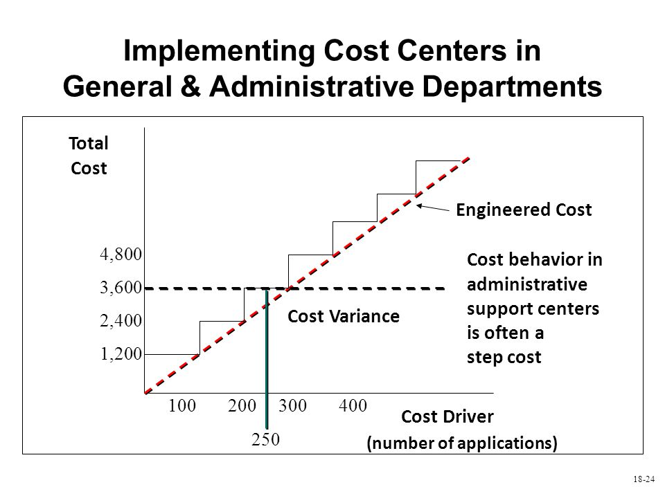 Implementing Cost Centers in General & Administrative Departments