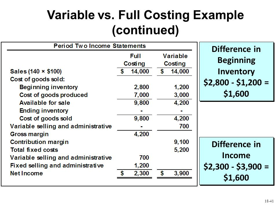 Variable vs. Full Costing Example (continued)