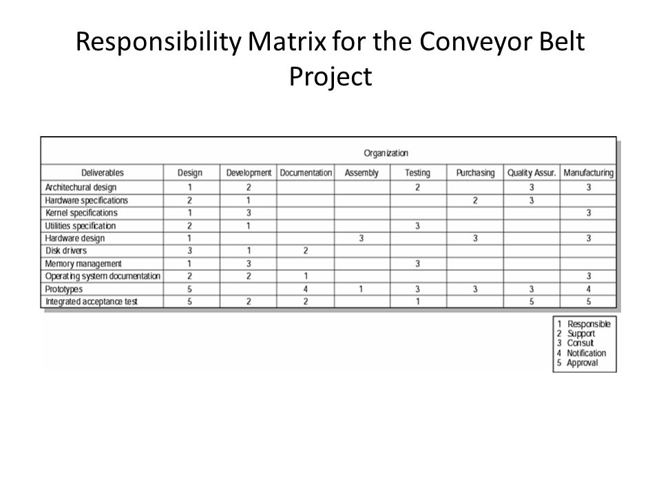 Responsibility Matrix for the Conveyor Belt Project