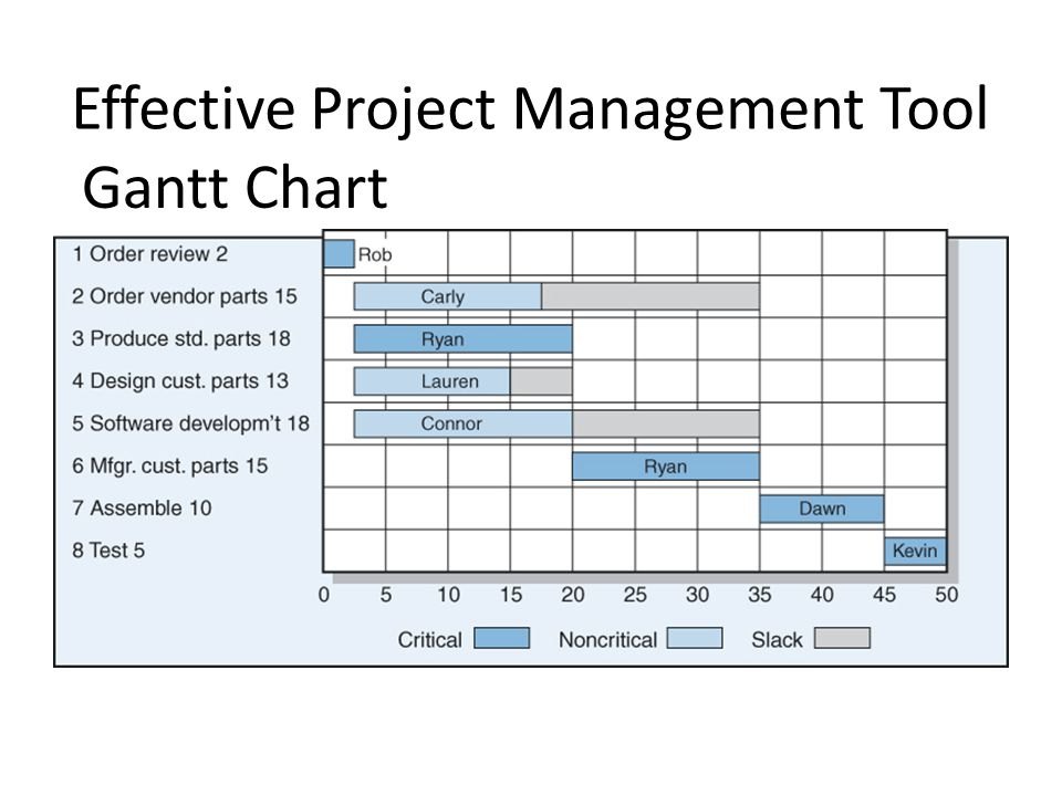 Effective Project Management Tool