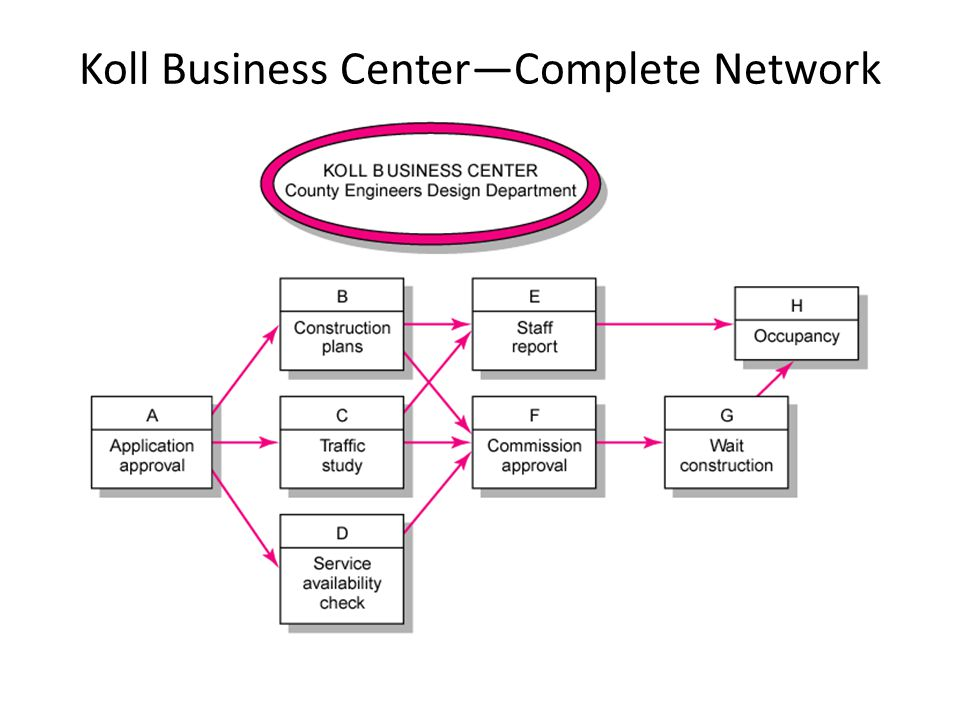 Koll Business Center—Complete Network