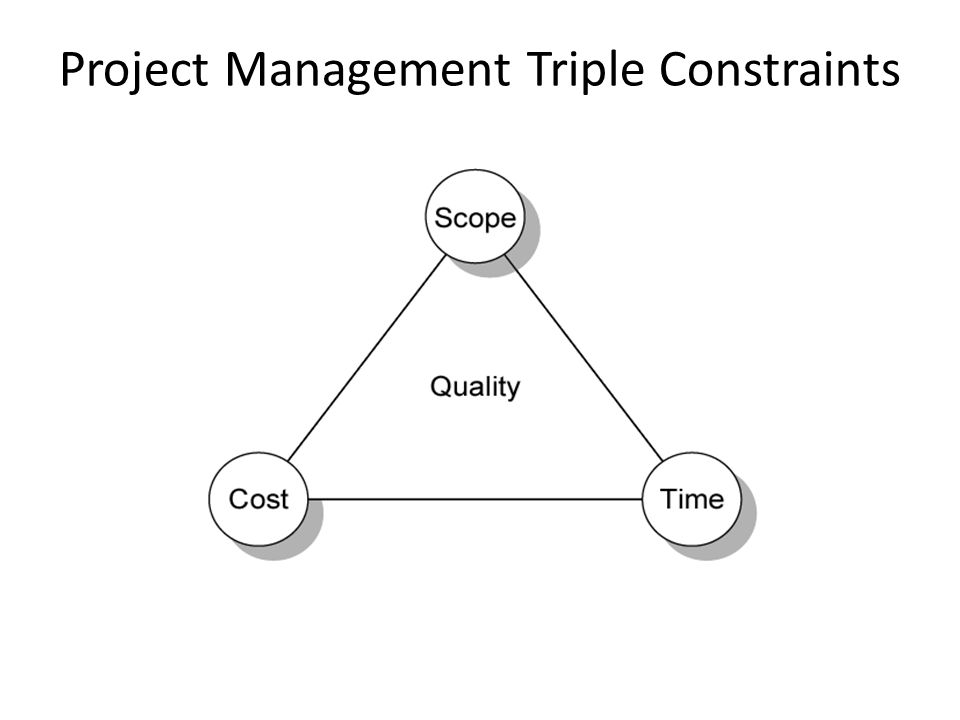 Project Management Triple Constraints