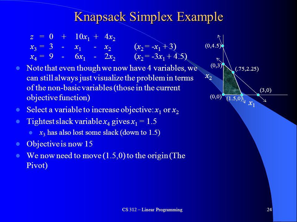 Knapsack Simplex Example
