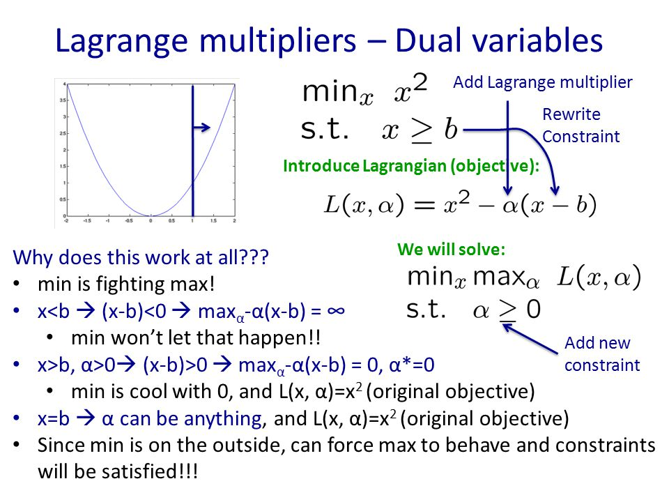 Lagrange multipliers – Dual variables