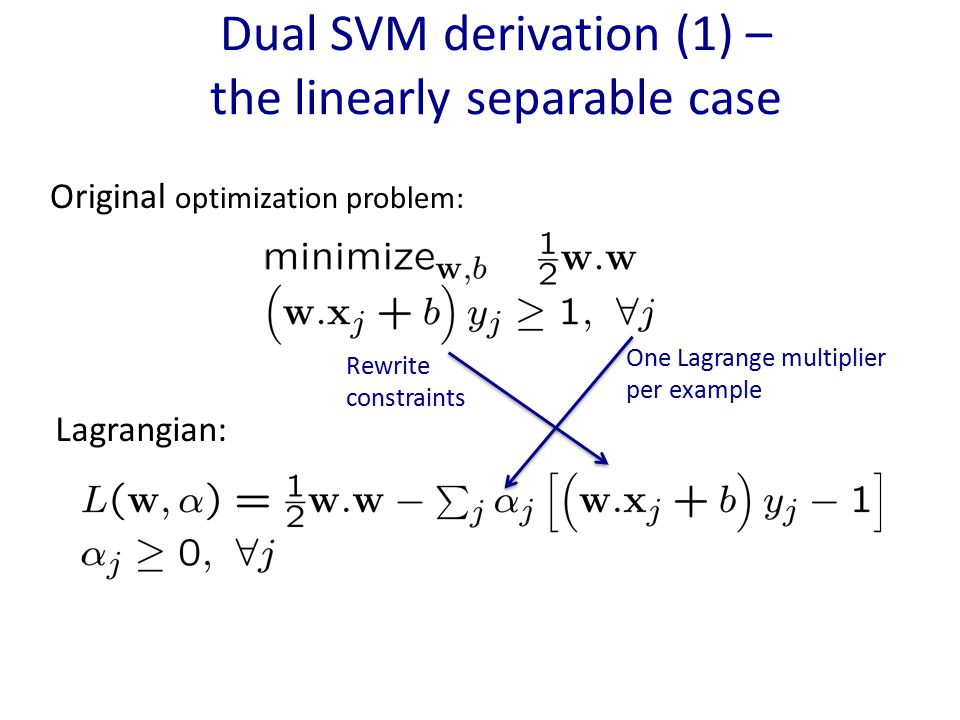 Dual SVM derivation (1) – the linearly separable case