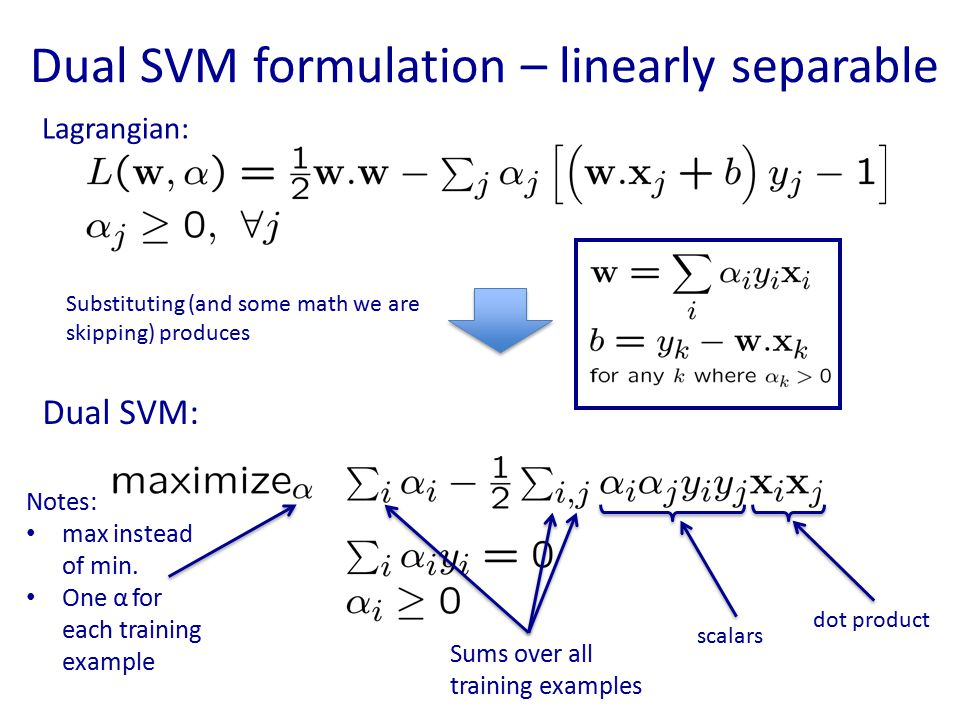 Dual SVM formulation – linearly separable