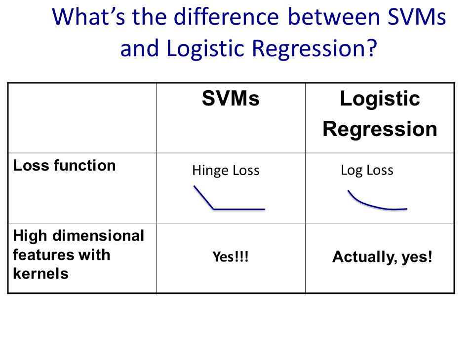 What's the difference between SVMs and Logistic Regression