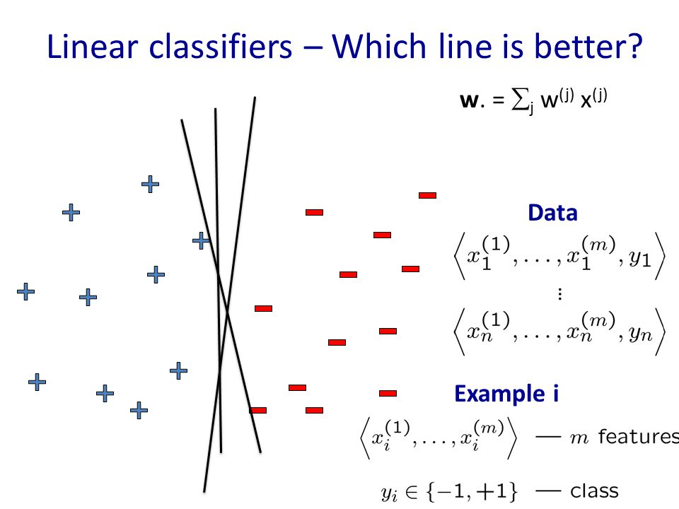 Linear classifiers – Which line is better