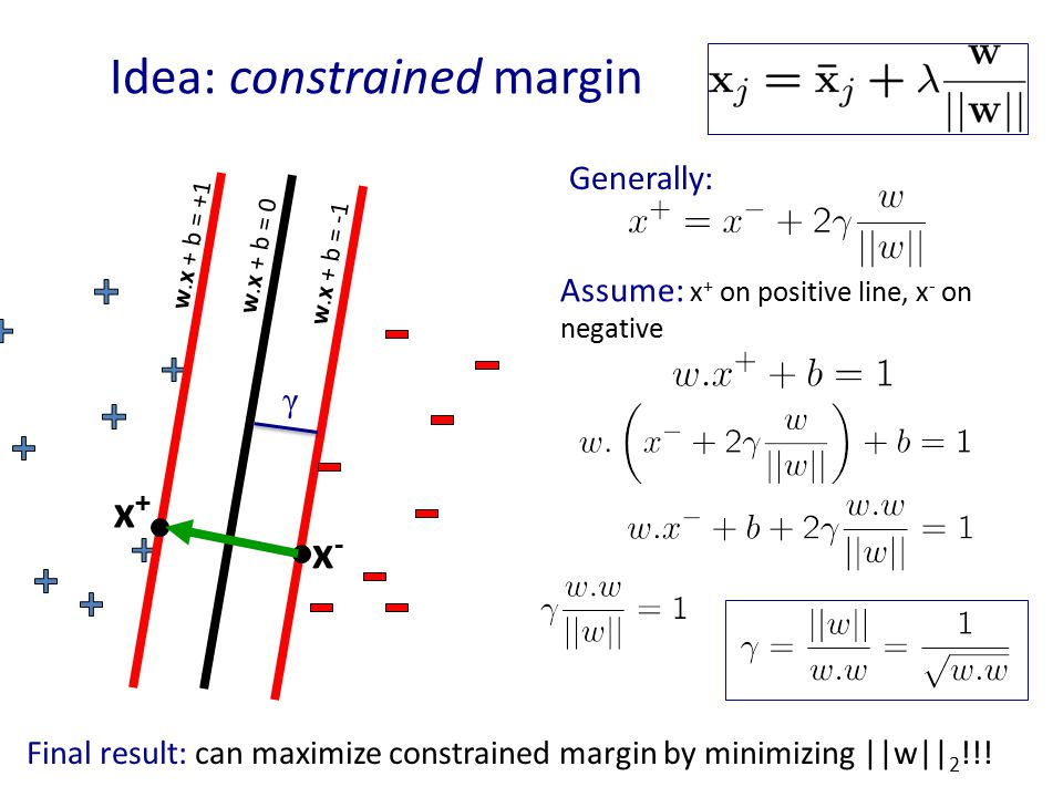 Idea: constrained margin