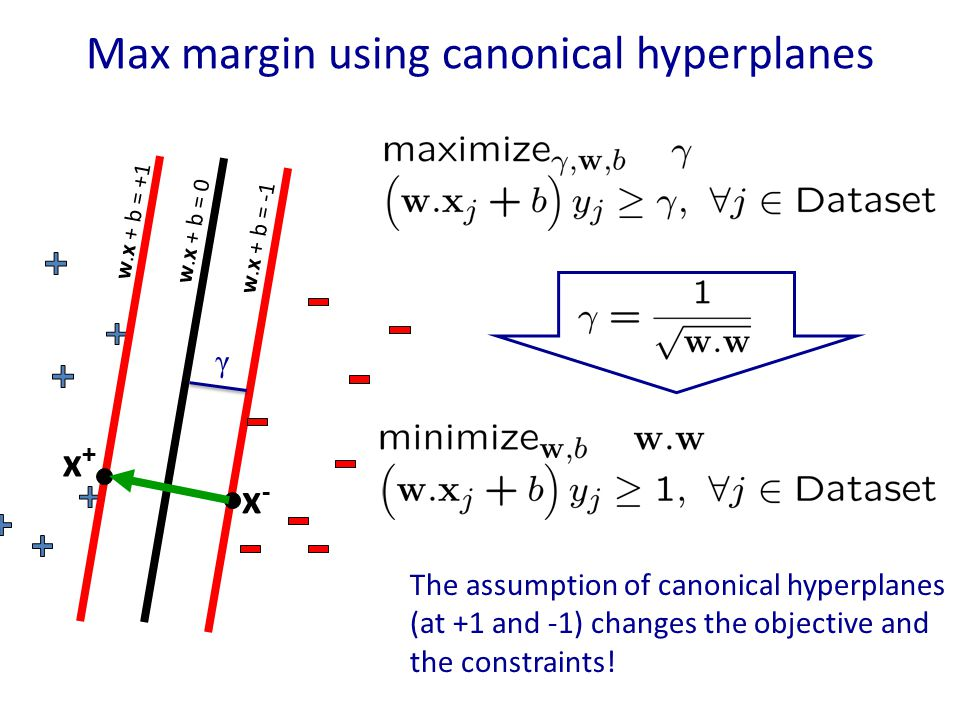 Max margin using canonical hyperplanes