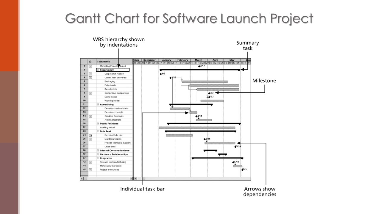 Critical path and gantt ppt download 4 gantt nvjuhfo Choice Image