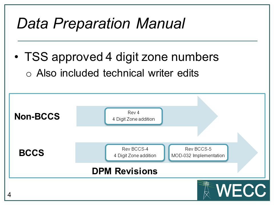 Data Preparation Manual