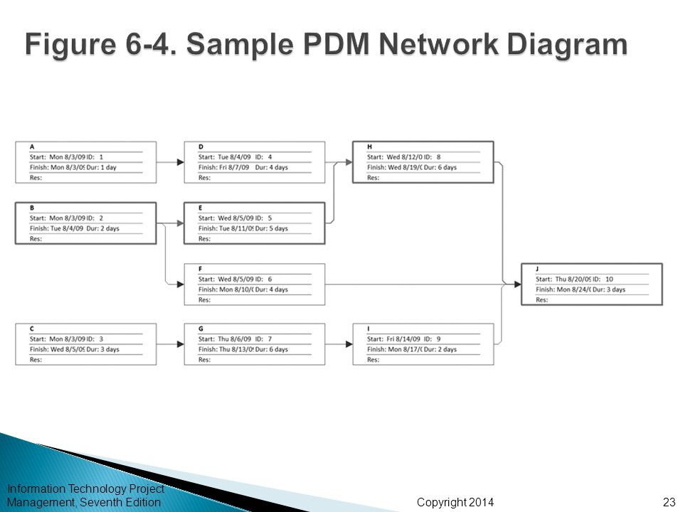 Figure 6-4. Sample PDM Network Diagram