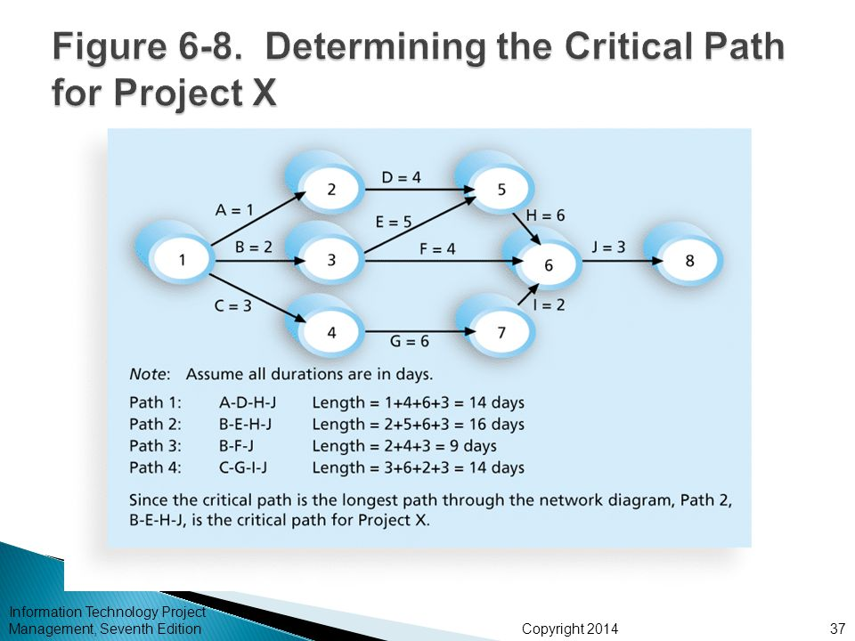 Figure 6-8. Determining the Critical Path for Project X