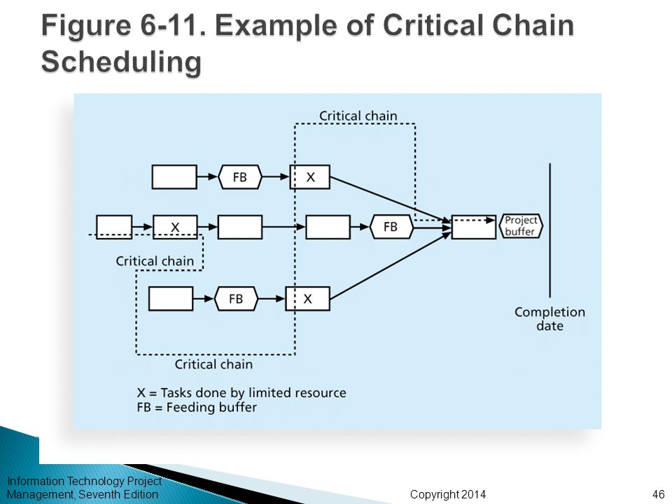 Figure 6-11. Example of Critical Chain Scheduling