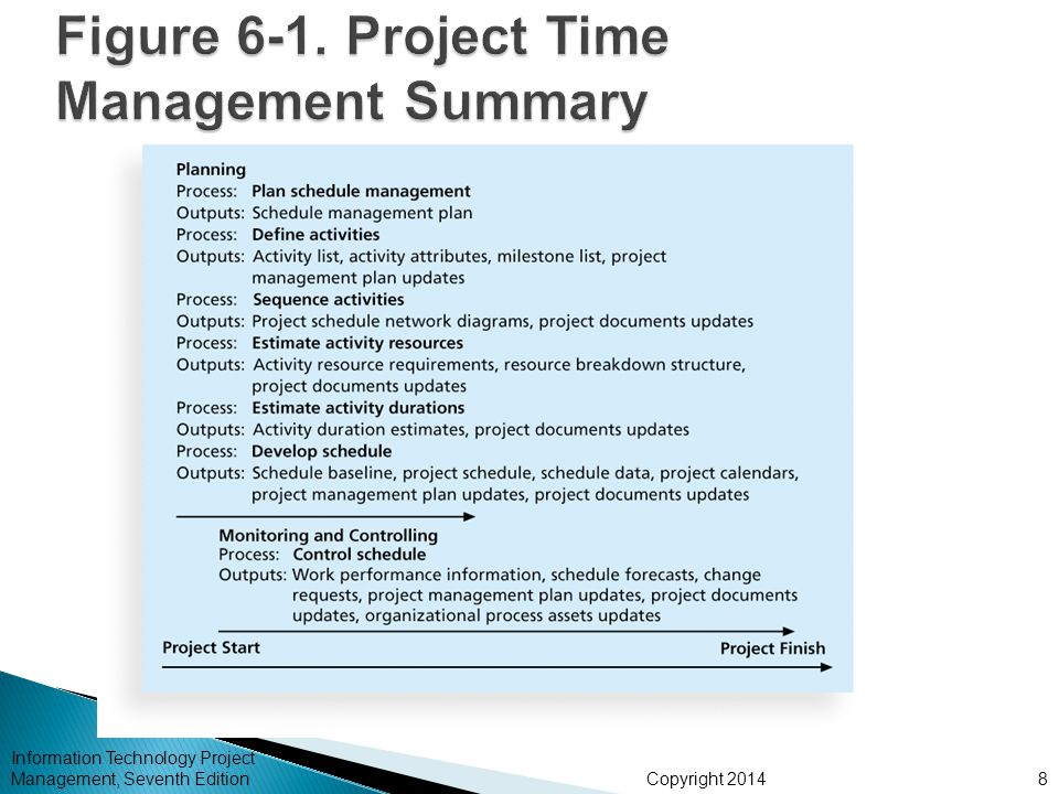 Figure 6-1. Project Time Management Summary