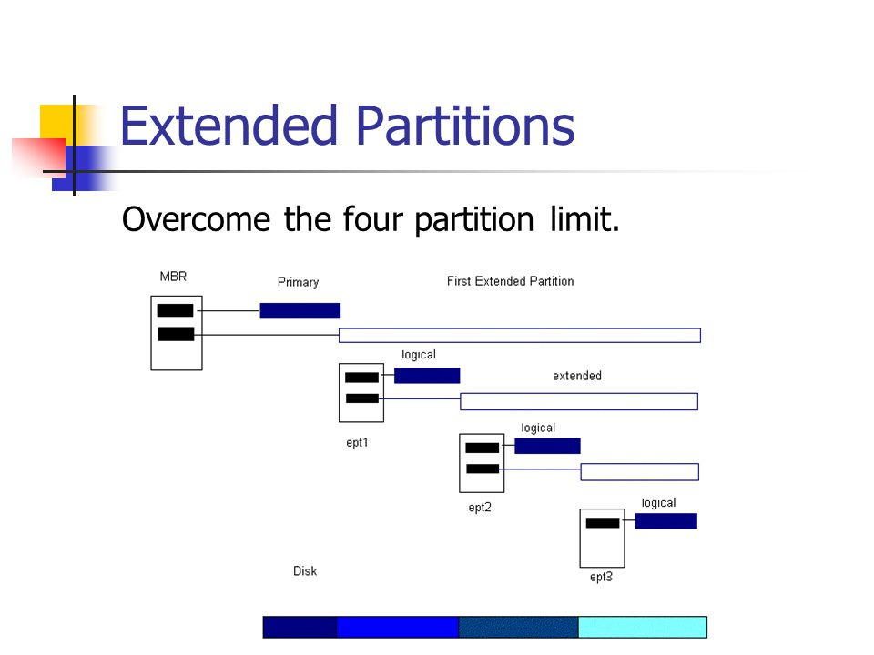 Extended Partitions Overcome the four partition limit.