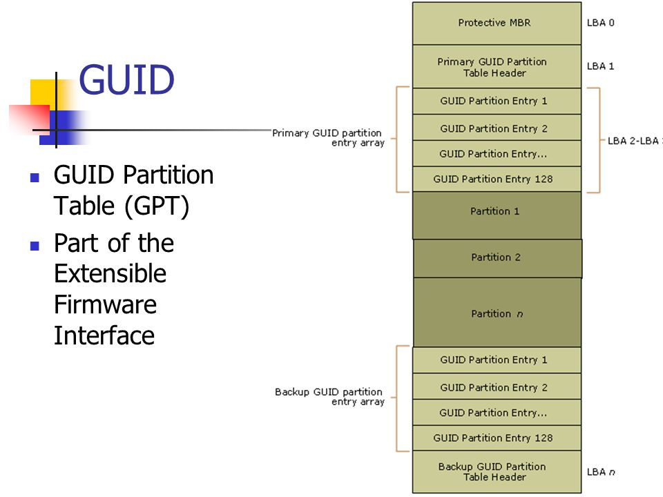 GUID GUID Partition Table (GPT)