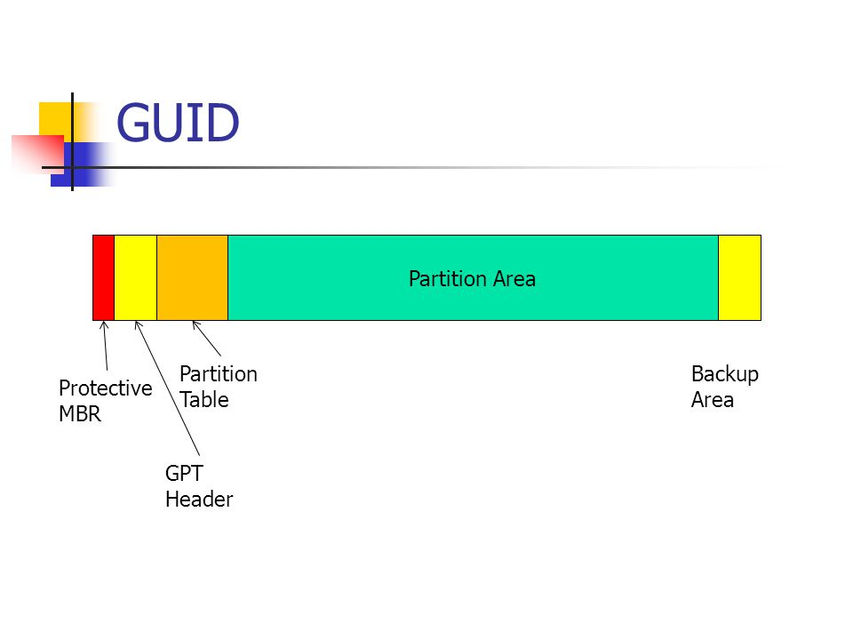 GUID Partition Area Partition Table Backup Area Protective MBR