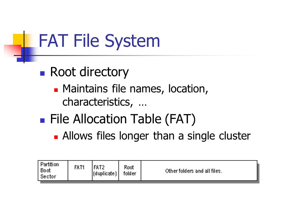 FAT File System Root directory File Allocation Table (FAT)