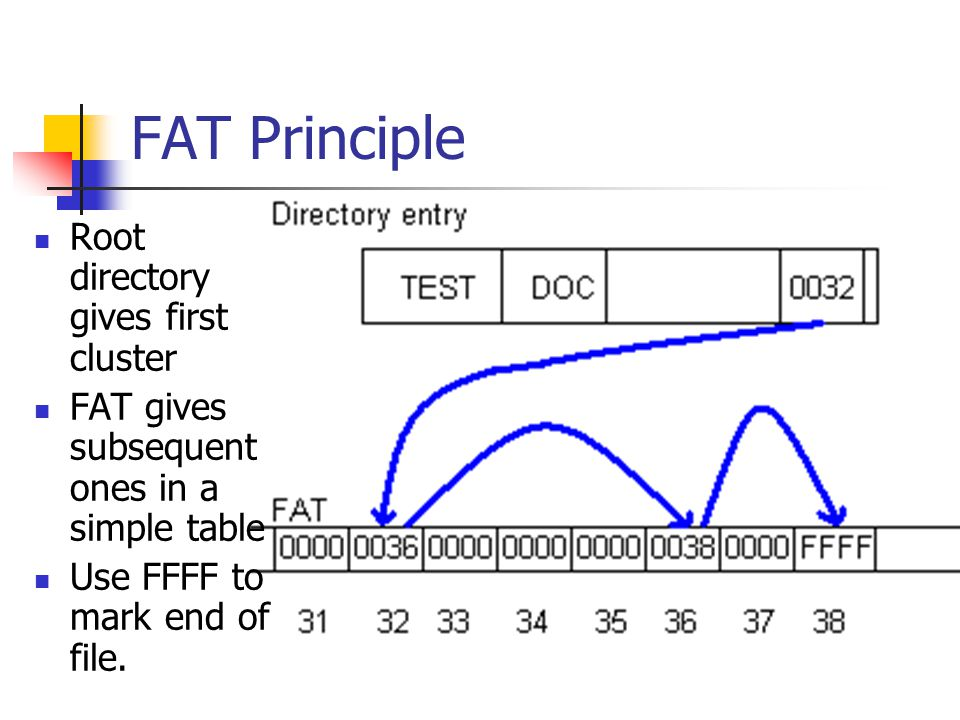 FAT Principle Root directory gives first cluster