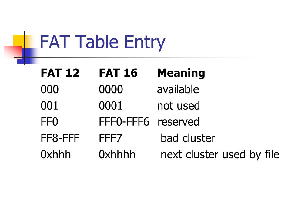 FAT Table Entry FAT 12 FAT 16 Meaning 000 0000 available
