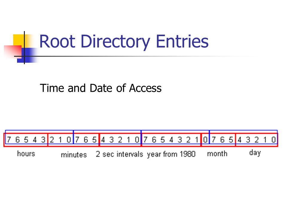 Root Directory Entries
