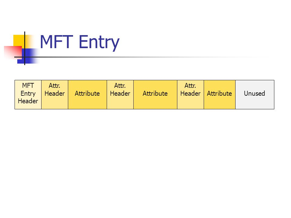 MFT Entry MFT Entry Header Attr. Header Attribute Attr. Header