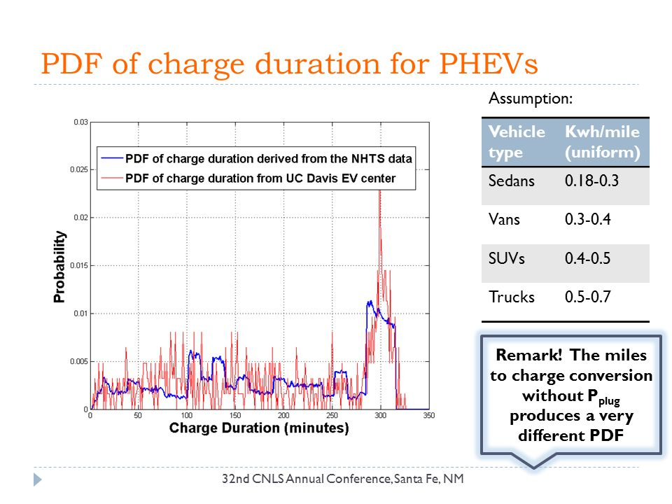 PDF of charge duration for PHEVs