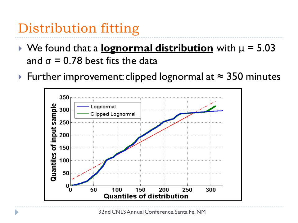Distribution fitting We found that a lognormal distribution with μ = 5.03 and σ = 0.78 best fits the data.