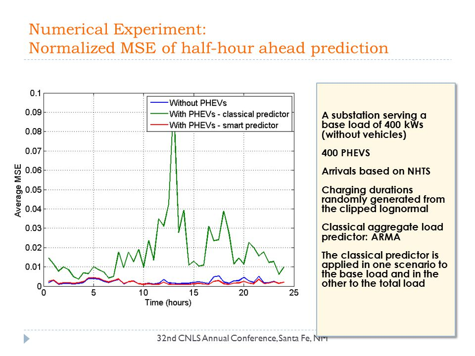 Numerical Experiment: Normalized MSE of half-hour ahead prediction