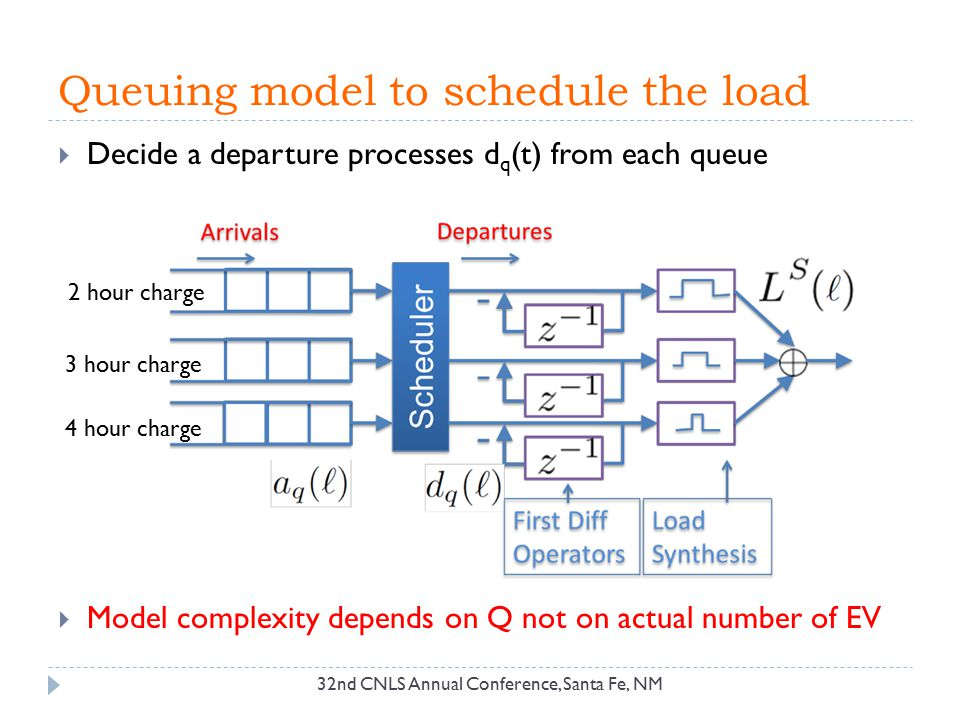 Queuing model to schedule the load