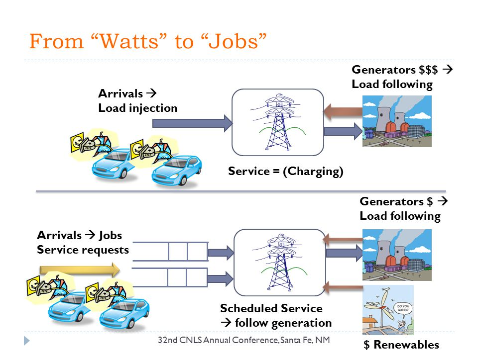 From Watts to Jobs Generators $$$  Load following Arrivals 