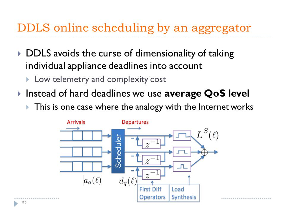 DDLS online scheduling by an aggregator