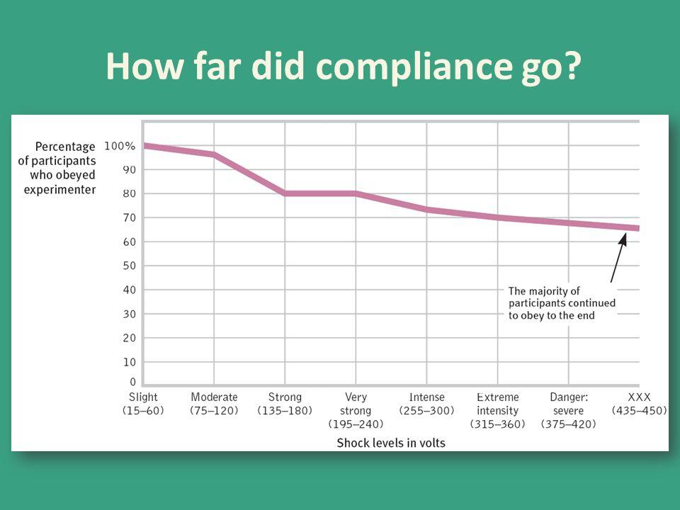 How far did compliance go