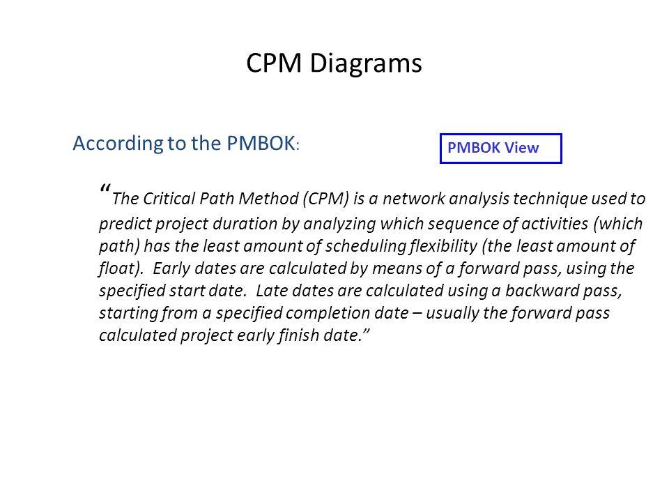 CPM Diagrams According to the PMBOK: PMBOK View.
